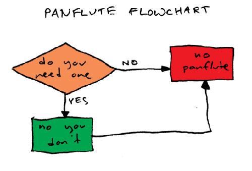 Pan Flute Argument